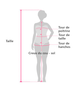 Guide des mesures