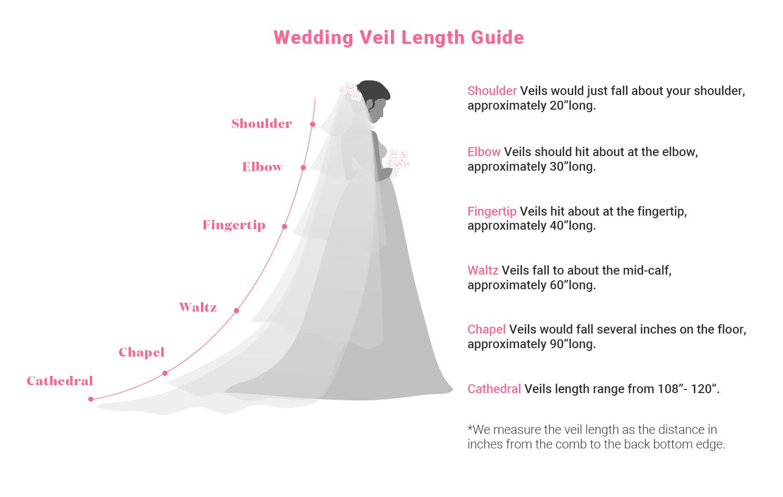 Wedding Veil Length Guide